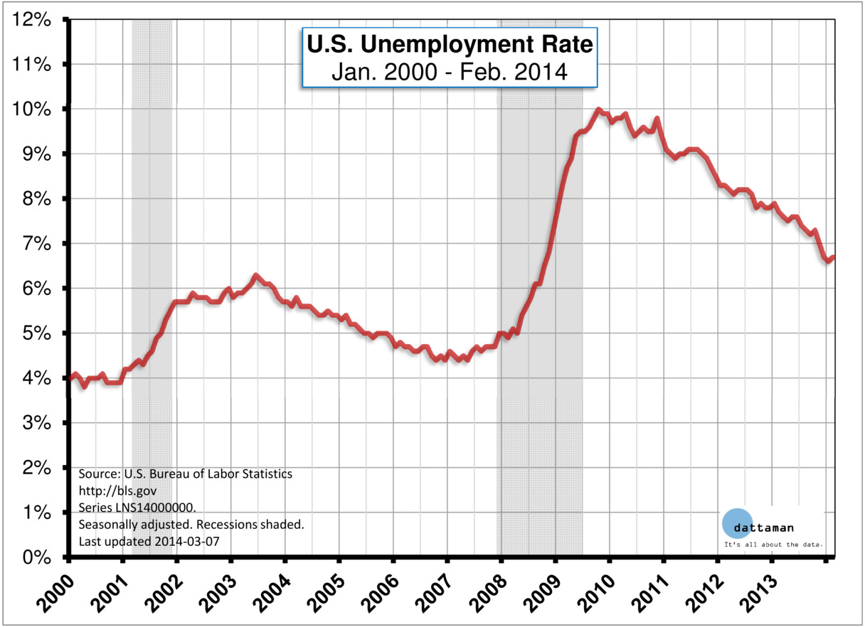 Unemployment Rate to Feb 2014